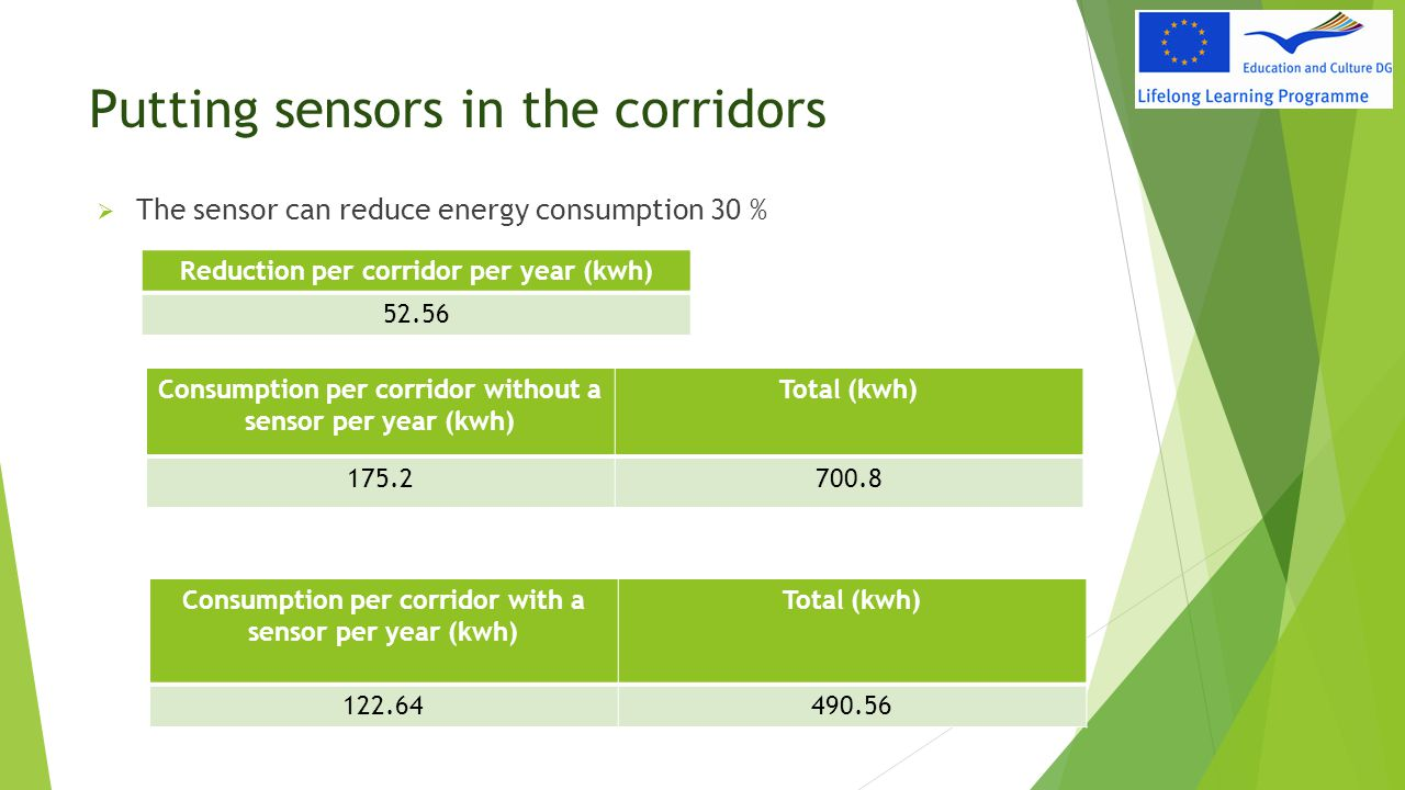 Putting sensors in the corridors  The sensor can reduce energy consumption 30 % Reduction per corridor per year (kwh) 52.56 Consumption per corridor