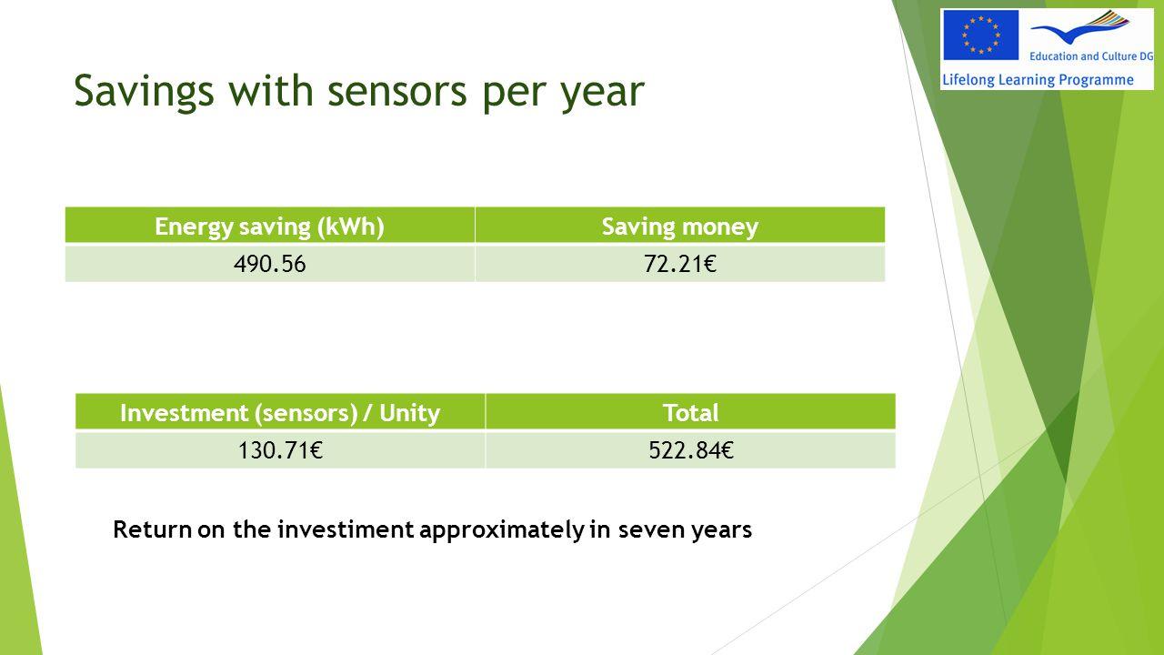 Savings with sensors per year Energy saving (kWh)Saving money 490.5672.21€ Investment (sensors) / UnityTotal 130.71€522.84€ Return on the investiment