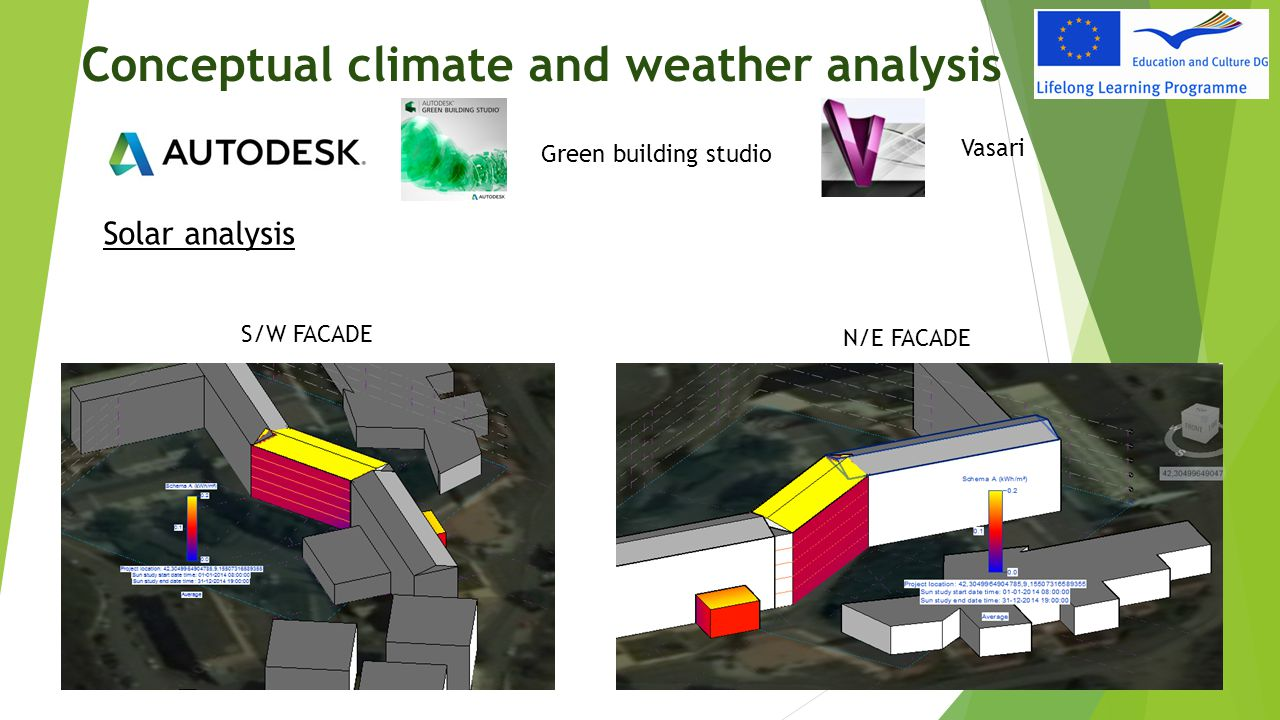 Conceptual climate and weather analysis Wind analysis