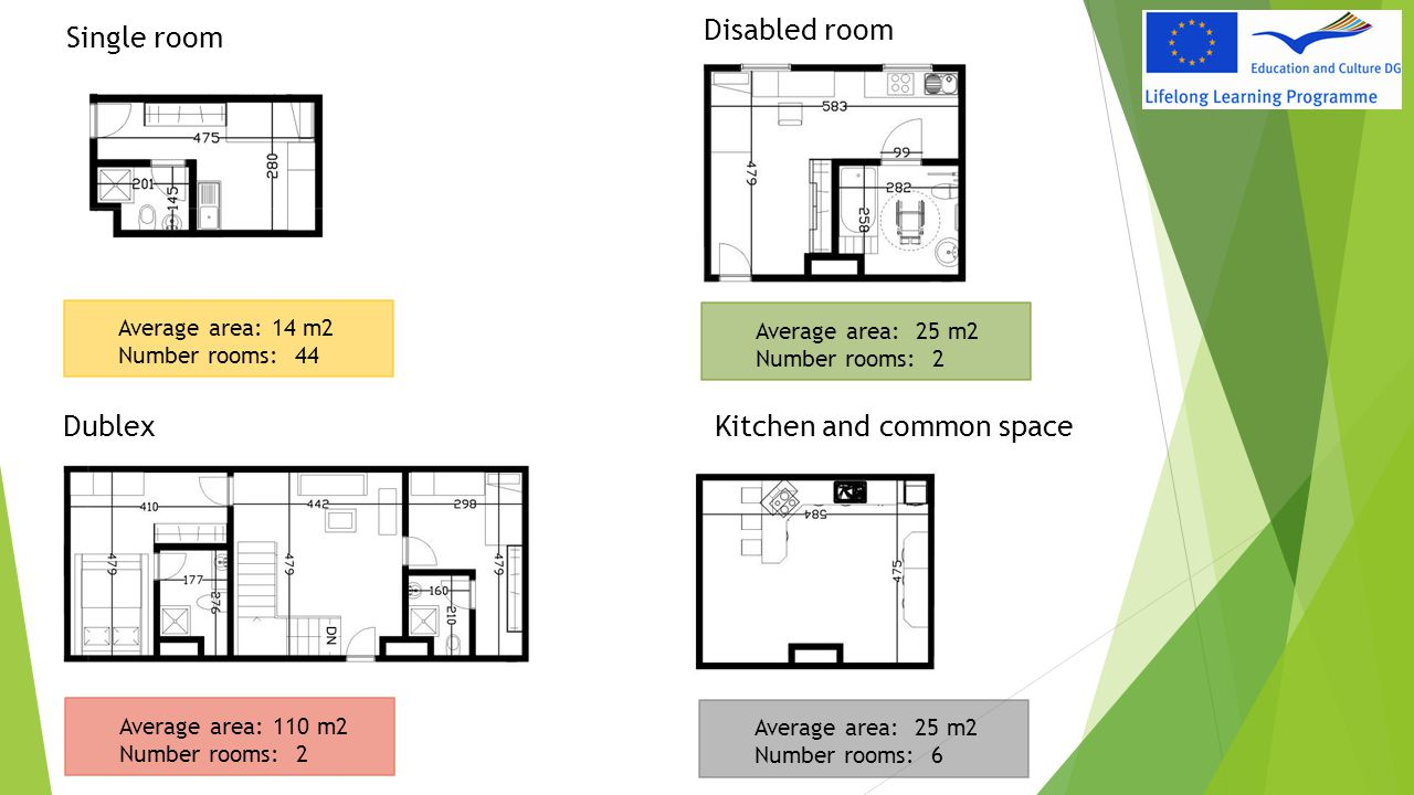 Average area: 14 m2 Number rooms: 44 Single room Disabled room DublexKitchen and common space Average area: 110 m2 Number rooms: 2 Average area: 25 m2
