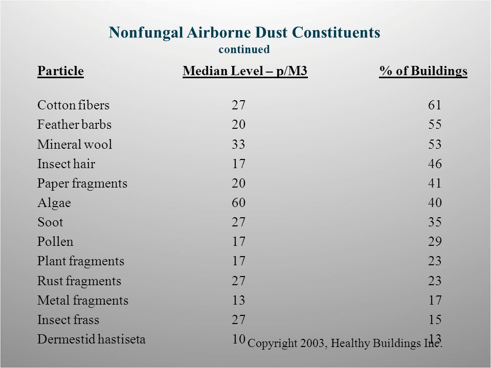 Nonfungal Airborne Dust Constituents continued ParticleMedian Level – p/M3 % of Buildings Cotton fibers2761 Feather barbs2055 Mineral wool3353 Insect hair1746 Paper fragments2041 Algae6040 Soot2735 Pollen1729 Plant fragments1723 Rust fragments2723 Metal fragments1317 Insect frass2715 Dermestid hastiseta1013 Copyright 2003, Healthy Buildings Inc.
