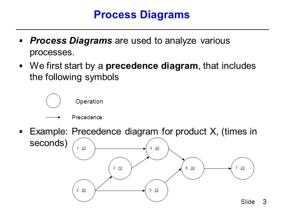 3 Slide Process Diagrams  Process Diagrams are used to analyze various processes.  We first start by a precedence diagram, that includes the followi