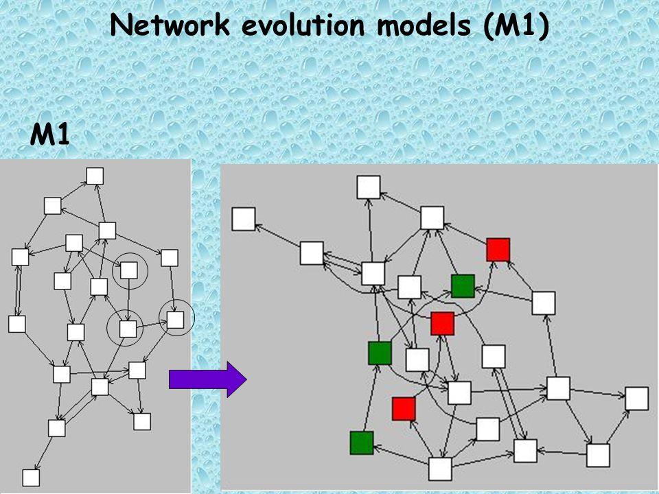 Network evolution models (M1) M1
