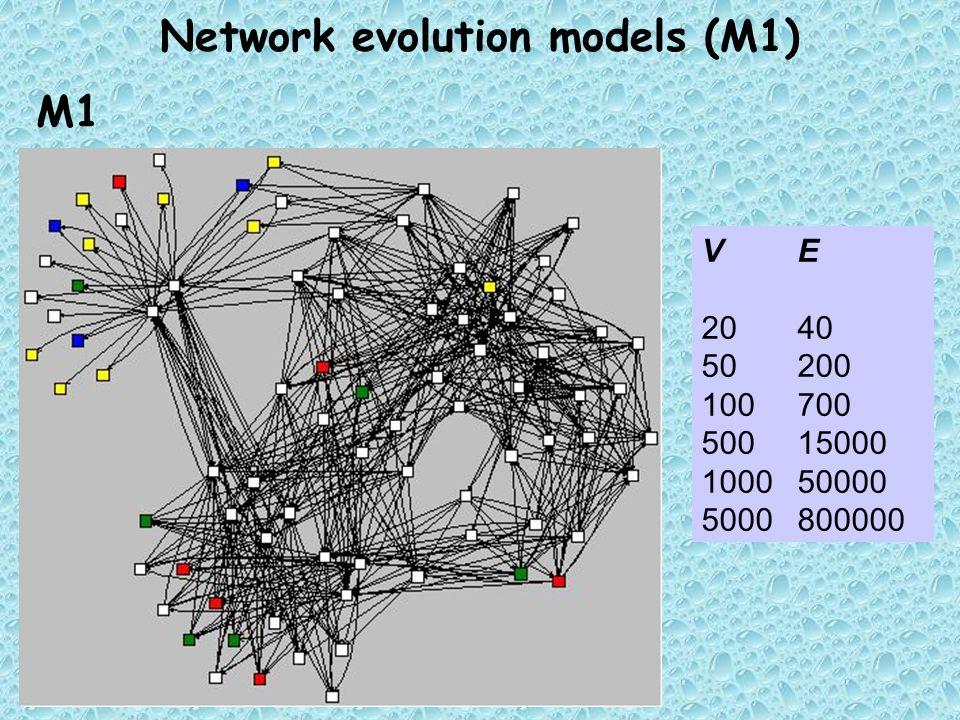 Network evolution models (M1) M1 VE 2040 50200 100700 50015000 100050000 5000800000