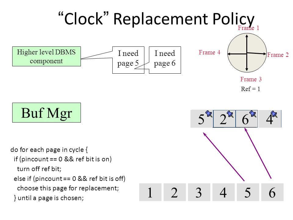 326 Clock Replacement Policy do for each page in cycle { if (pincount == 0 && ref bit is on) turn off ref bit; else if (pincount == 0 && ref bit is off) choose this page for replacement; } until a page is chosen; Frame 1 1234 1 I need page 5 4 Frame 2 Frame 3 Frame 4 5 Ref = 1 Higher level DBMS component Buf Mgr 5 6 I need page 6