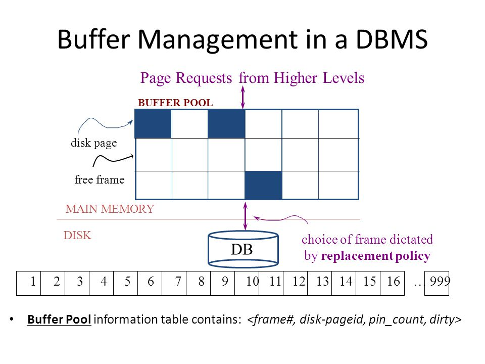 Some Terminology 5 Disk Disk block (Disk page) Array called Buffer Pool Each entry is called Frame Main Memory Empty frame Used frame (has a page) Each entry in the Buffer Pool (Frame) can hold 1 disk block A disk block in memory is usually called memory page Buffer Manager Keeps track of: – Which frames are empty – Which disk page exists in which frame Meta Data Information: