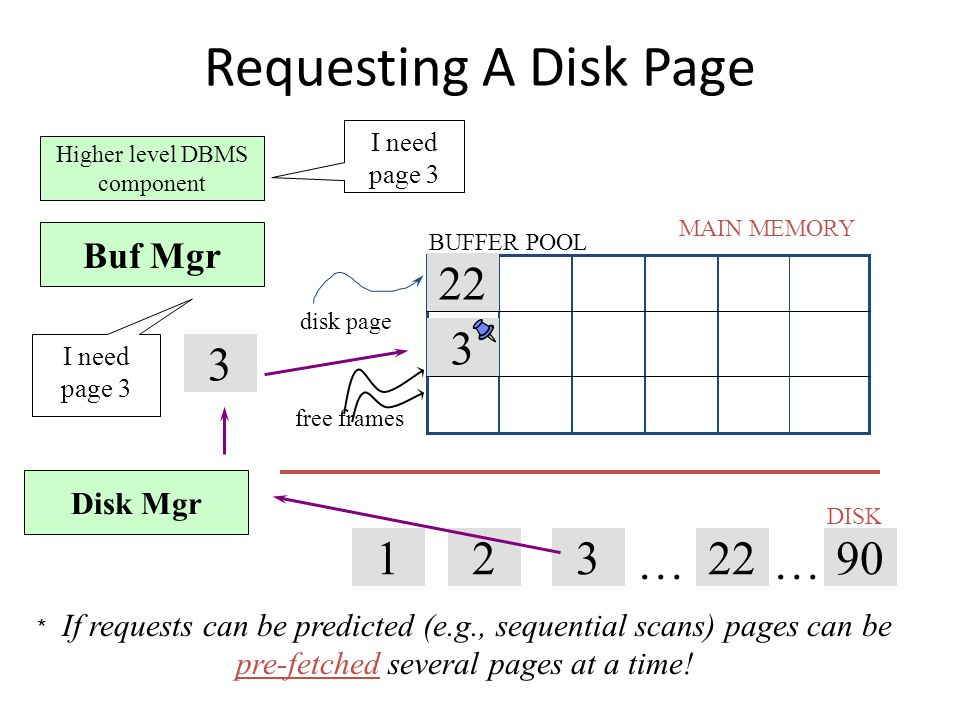 Pin A Memory Page Pinning a page means not to take from the memory until un- pinned Why to pin a page – Keep it until the transaction completes – Page is important (referenced a lot) – Recovery & Concurrency control (they enforce certain order) – Swizzling pointers refer to it 10 Pin this page Can be a flag (T & F) Can be a counter (0 = unpinned) Can be a flag (T & F) Can be a counter (0 = unpinned)