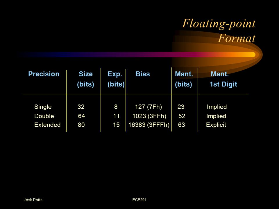 Josh PottsECE291 Converting to Floating-Point Form Convert the decimal number into binary Normalize the binary number Calculate the biased exponent Store the number in floating point format Example: 1.100.25 = 1100100.01 2.1100100.01 = 1.10010001 x 2 6 3.110 + 01111111(7Fh) = 10000101(85h) 4.
