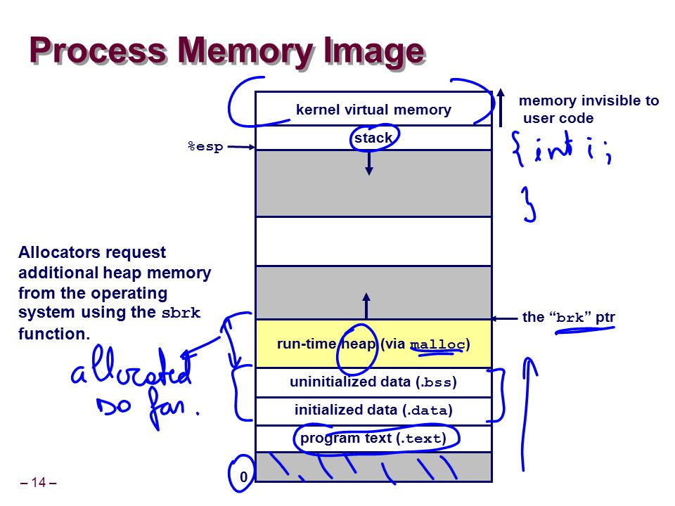 – 14 – Process Memory Image kernel virtual memory run-time heap (via malloc ) program text (. text ) initialized data (. data ) uninitialized data (.