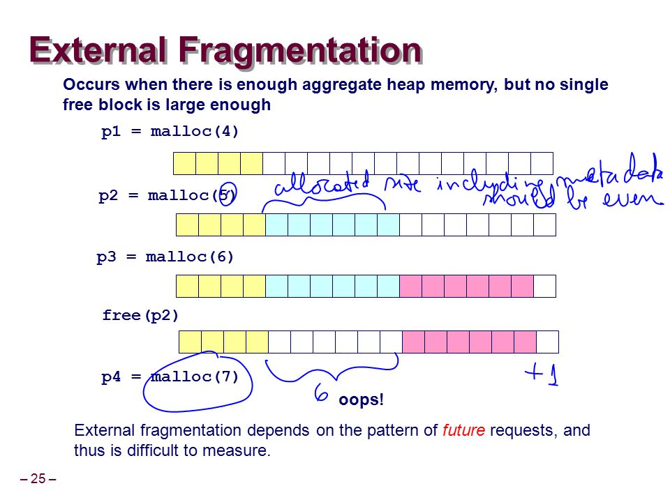 – 25 – External Fragmentation p1 = malloc(4) p2 = malloc(5) p3 = malloc(6) free(p2) p4 = malloc(7) oops! Occurs when there is enough aggregate heap me