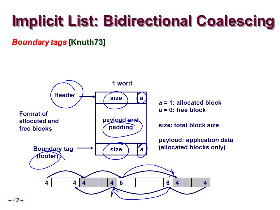 – 42 – Implicit List: Bidirectional Coalescing Boundary tags [Knuth73] size 1 word Format of allocated and free blocks payload and padding a = 1: allo