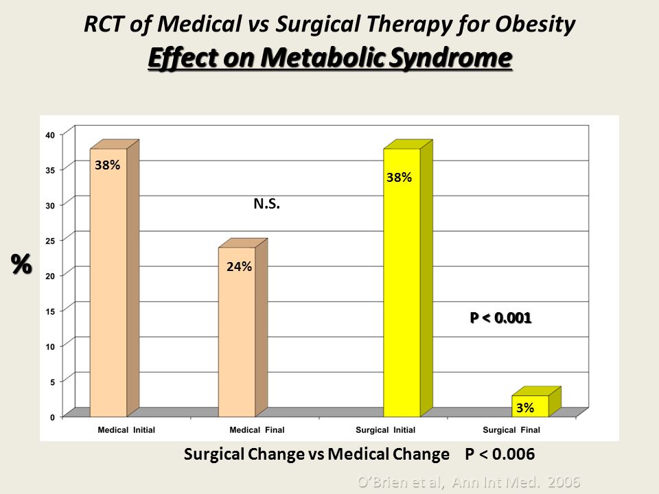 Effect on Metabolic Syndrome RCT of Medical vs Surgical Therapy for Obesity Effect on Metabolic Syndrome N.S. P < 0.001 % 38% 24% 38% 3% Surgical Chan