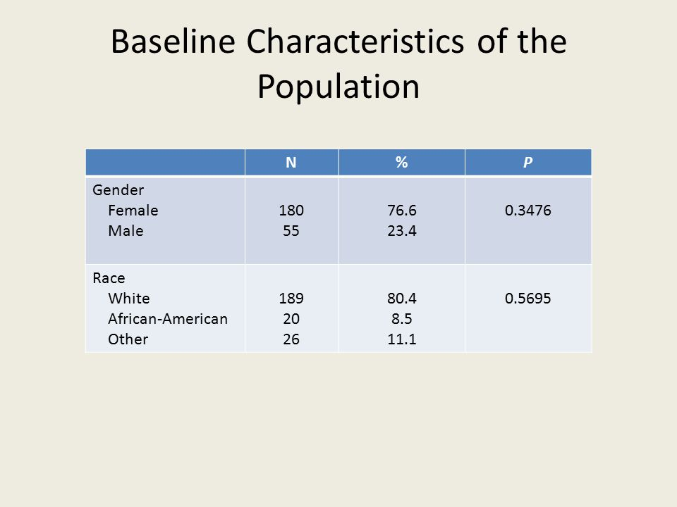 Baseline Characteristics of the Population N%P Gender Female Male 180 55 76.6 23.4 0.3476 Race White African-American Other 189 20 26 80.4 8.5 11.1 0.