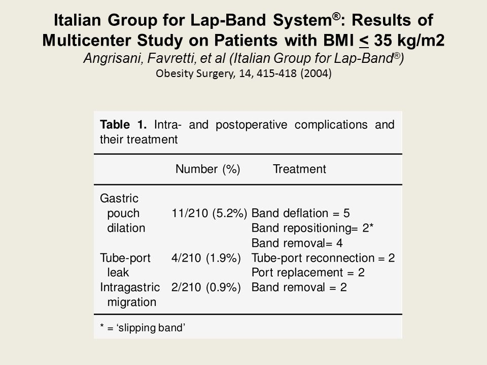 Italian Group for Lap-Band System ® : Results of Multicenter Study on Patients with BMI < 35 kg/m2 Angrisani, Favretti, et al (Italian Group for Lap-B