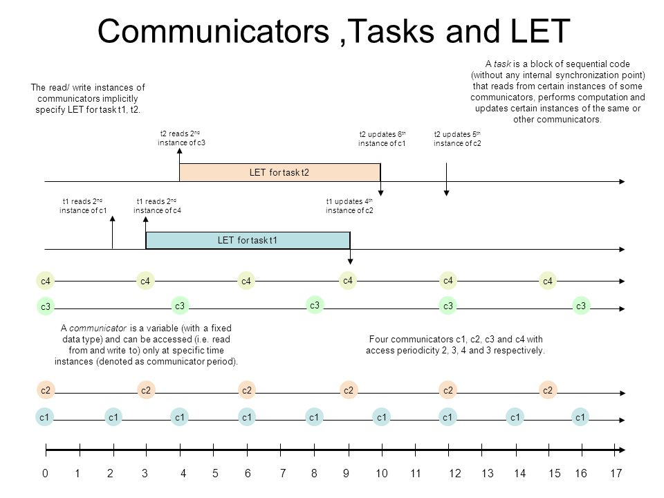 Communicators,Tasks and LET LET for task t2 t2 reads 2 nd instance of c3 t2 updates 6 th instance of c1 t2 updates 5 th instance of c2 A communicator