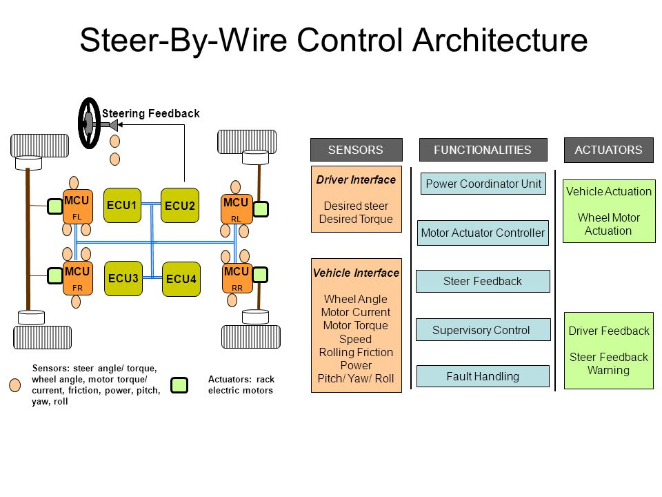 Steer-By-Wire Control Architecture Actuators: rack electric motors Sensors: steer angle/ torque, wheel angle, motor torque/ current, friction, power,