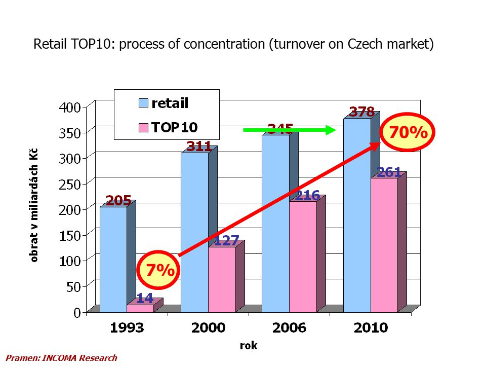 Retail TOP10: process of concentration (turnover on Czech market) 7%70% Pramen: INCOMA Research