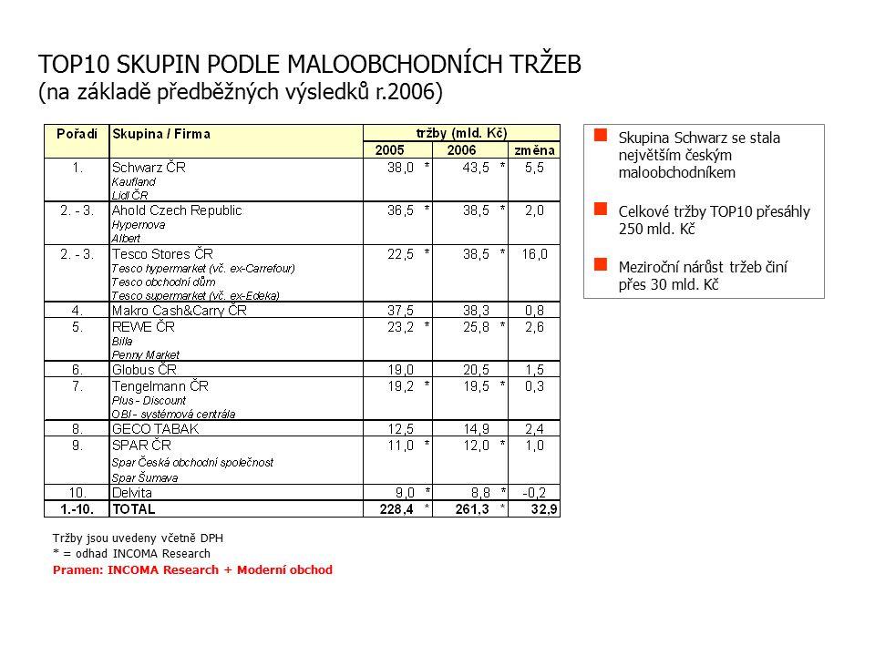TOP10 SKUPIN PODLE MALOOBCHODNÍCH TRŽEB (na základě předběžných výsledků r.2006) Skupina Schwarz se stala největším českým maloobchodníkem Celkové tržby TOP10 přesáhly 250 mld.