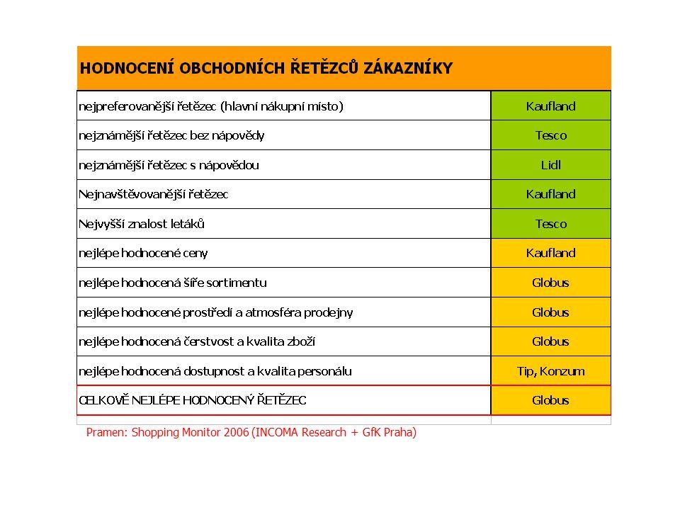Pramen: Shopping Monitor 2006 (INCOMA Research + GfK Praha)