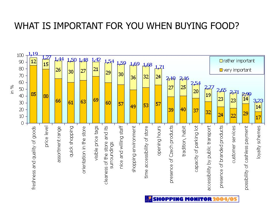 WHAT IS IMPORTANT FOR YOU WHEN BUYING FOOD?