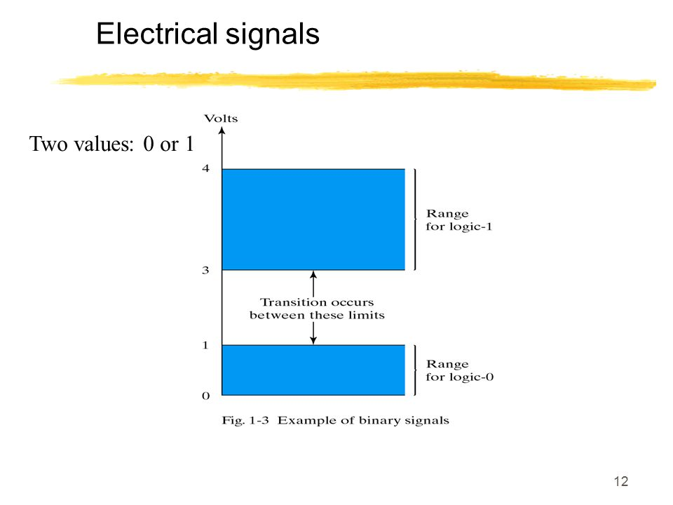 12 Electrical signals Two values: 0 or 1