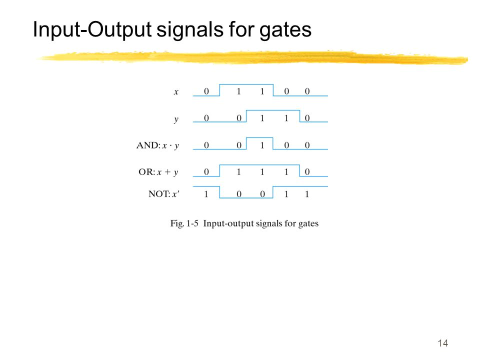 14 Input-Output signals for gates