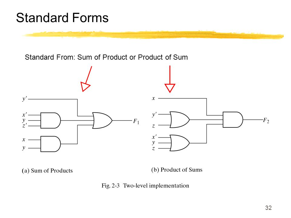 32 Standard Forms Standard From: Sum of Product or Product of Sum