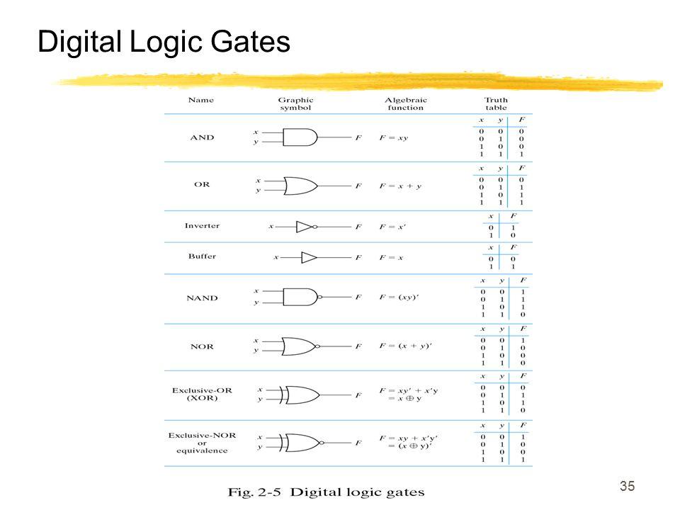 35 Digital Logic Gates