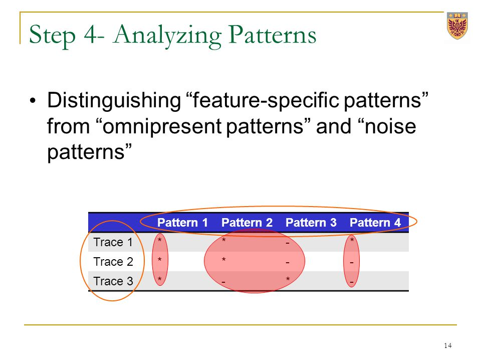 Step 4- Analyzing Patterns Distinguishing feature-specific patterns from omnipresent patterns and noise patterns Pattern 1Pattern 2Pattern 3Pattern 4 Trace 1**-* Trace 2**-- Trace 3*-*- 14