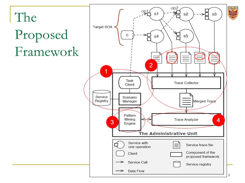 1 2 3 4 The Proposed Framework 9
