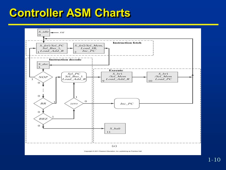 1-10 Controller ASM Charts