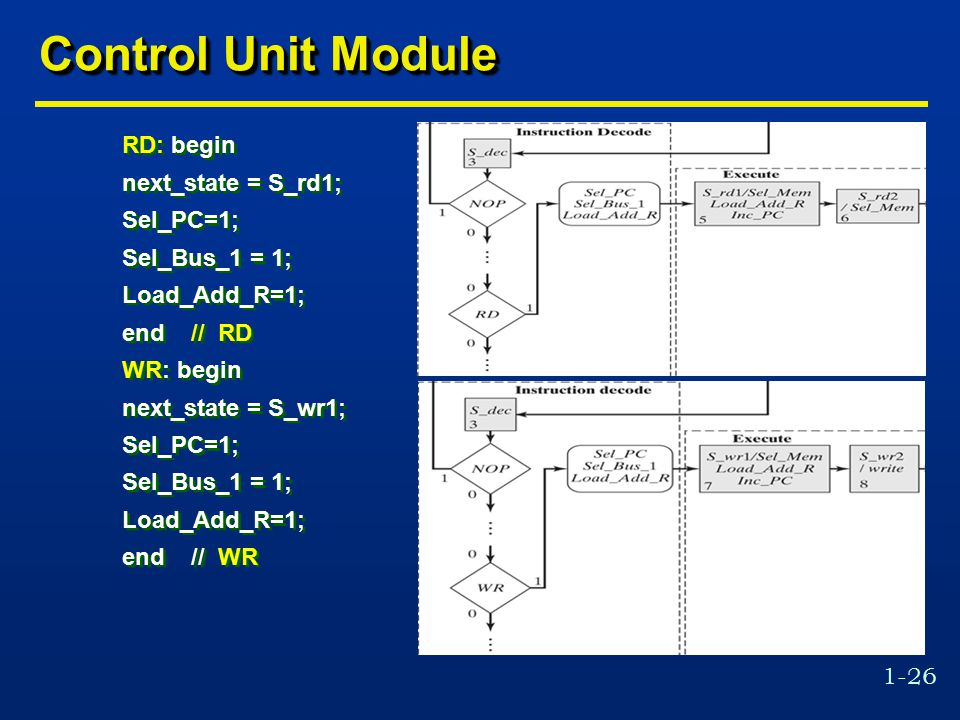 1-26 Control Unit Module RD: begin next_state = S_rd1; Sel_PC=1; Sel_Bus_1 = 1; Load_Add_R=1; end // RD WR: begin next_state = S_wr1; Sel_PC=1; Sel_Bus_1 = 1; Load_Add_R=1; end // WR RD: begin next_state = S_rd1; Sel_PC=1; Sel_Bus_1 = 1; Load_Add_R=1; end // RD WR: begin next_state = S_wr1; Sel_PC=1; Sel_Bus_1 = 1; Load_Add_R=1; end // WR