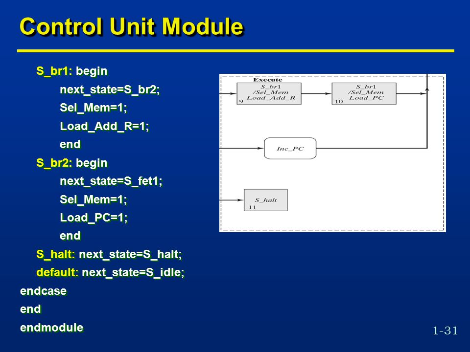 1-31 Control Unit Module S_br1: begin next_state=S_br2; Sel_Mem=1; Load_Add_R=1; end S_br2: begin next_state=S_fet1; Sel_Mem=1; Load_PC=1; end S_halt: next_state=S_halt; default: next_state=S_idle; endcase end endmodule S_br1: begin next_state=S_br2; Sel_Mem=1; Load_Add_R=1; end S_br2: begin next_state=S_fet1; Sel_Mem=1; Load_PC=1; end S_halt: next_state=S_halt; default: next_state=S_idle; endcase end endmodule