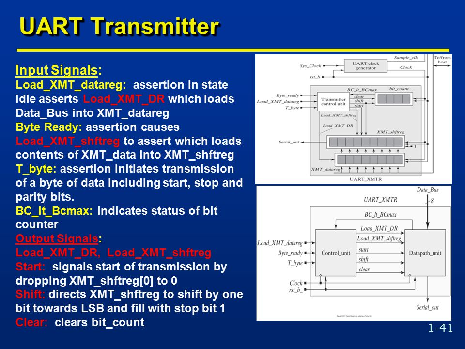 1-41 UART Transmitter Input Signals: Load_XMT_datareg: assertion in state idle asserts Load_XMT_DR which loads Data_Bus into XMT_datareg Byte Ready: assertion causes Load_XMT_shftreg to assert which loads contents of XMT_data into XMT_shftreg T_byte: assertion initiates transmission of a byte of data including start, stop and parity bits.