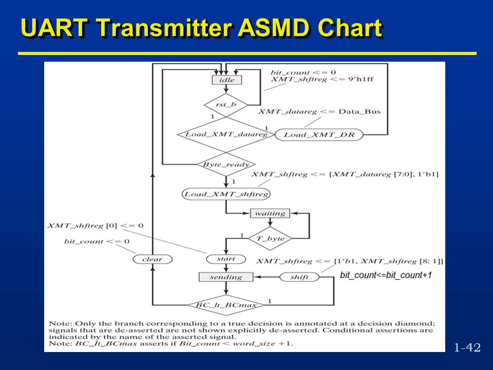 1-42 UART Transmitter ASMD Chart