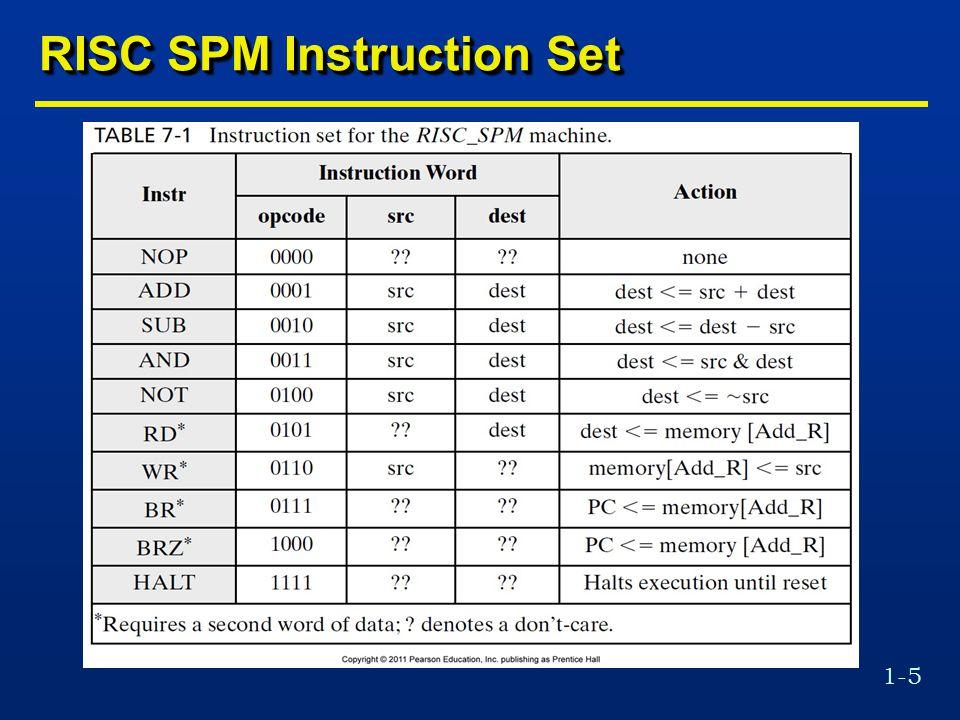 1-36 RISC SPM Program Execution