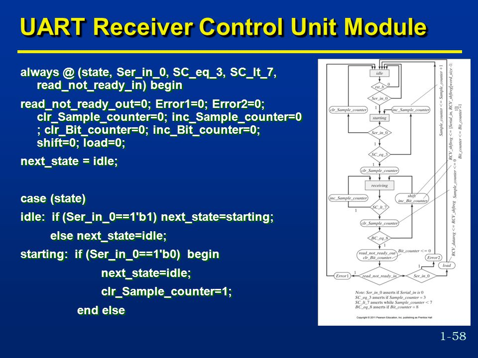 1-58 UART Receiver Control Unit Module always @ (state, Ser_in_0, SC_eq_3, SC_lt_7, read_not_ready_in) begin read_not_ready_out=0; Error1=0; Error2=0; clr_Sample_counter=0; inc_Sample_counter=0 ; clr_Bit_counter=0; inc_Bit_counter=0; shift=0; load=0; next_state = idle; case (state) idle: if (Ser_in_0==1 b1) next_state=starting; else next_state=idle; starting: if (Ser_in_0==1 b0) begin next_state=idle; clr_Sample_counter=1; end else always @ (state, Ser_in_0, SC_eq_3, SC_lt_7, read_not_ready_in) begin read_not_ready_out=0; Error1=0; Error2=0; clr_Sample_counter=0; inc_Sample_counter=0 ; clr_Bit_counter=0; inc_Bit_counter=0; shift=0; load=0; next_state = idle; case (state) idle: if (Ser_in_0==1 b1) next_state=starting; else next_state=idle; starting: if (Ser_in_0==1 b0) begin next_state=idle; clr_Sample_counter=1; end else