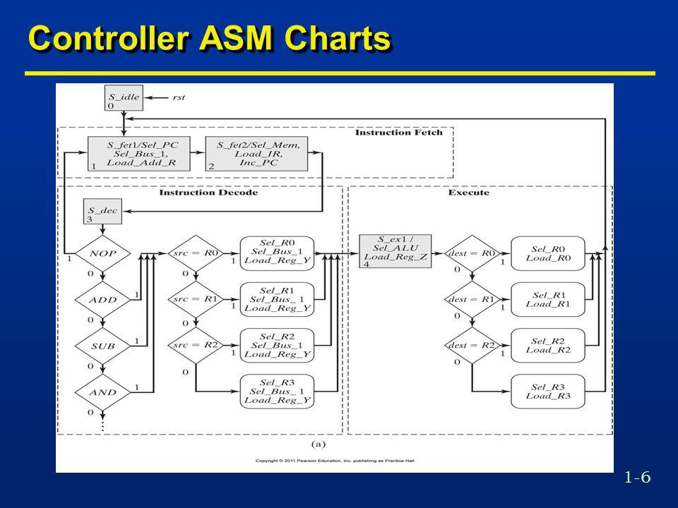 1-57 UART Receiver Control Unit Module module Control_Unit #(parameter word_size=8, half_word=word_size/2, Num_state_bits=2, idle=2 b00, starting=2 b01, receiving=2 b10)( output reg read_not_ready_out, Error1, Error2, clr_Sample_counter, inc_Sample_counter, clr_Bit_counter, inc_Bit_counter, shift, load, input read_not_ready_in, Ser_in_0, SC_eq_3, SC_lt_7, BC_eq_8, Sample_clk, rst_b); reg [Num_state_bits-1:0] state, next_state; always @ (posedge Sample_clk) if (rst_b==1 b0) state <= idle; else state <= next_state; module Control_Unit #(parameter word_size=8, half_word=word_size/2, Num_state_bits=2, idle=2 b00, starting=2 b01, receiving=2 b10)( output reg read_not_ready_out, Error1, Error2, clr_Sample_counter, inc_Sample_counter, clr_Bit_counter, inc_Bit_counter, shift, load, input read_not_ready_in, Ser_in_0, SC_eq_3, SC_lt_7, BC_eq_8, Sample_clk, rst_b); reg [Num_state_bits-1:0] state, next_state; always @ (posedge Sample_clk) if (rst_b==1 b0) state <= idle; else state <= next_state;