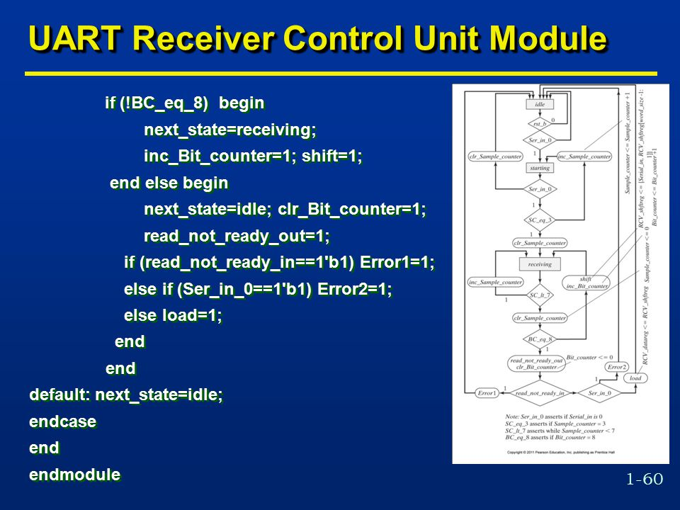 1-60 UART Receiver Control Unit Module if (!BC_eq_8) begin next_state=receiving; inc_Bit_counter=1; shift=1; end else begin next_state=idle; clr_Bit_counter=1; read_not_ready_out=1; if (read_not_ready_in==1 b1) Error1=1; else if (Ser_in_0==1 b1) Error2=1; else load=1; end default: next_state=idle; endcase end endmodule if (!BC_eq_8) begin next_state=receiving; inc_Bit_counter=1; shift=1; end else begin next_state=idle; clr_Bit_counter=1; read_not_ready_out=1; if (read_not_ready_in==1 b1) Error1=1; else if (Ser_in_0==1 b1) Error2=1; else load=1; end default: next_state=idle; endcase end endmodule