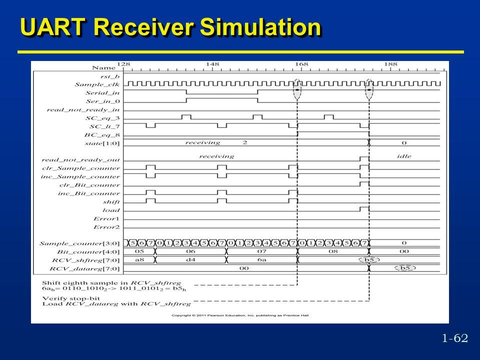 1-62 UART Receiver Simulation