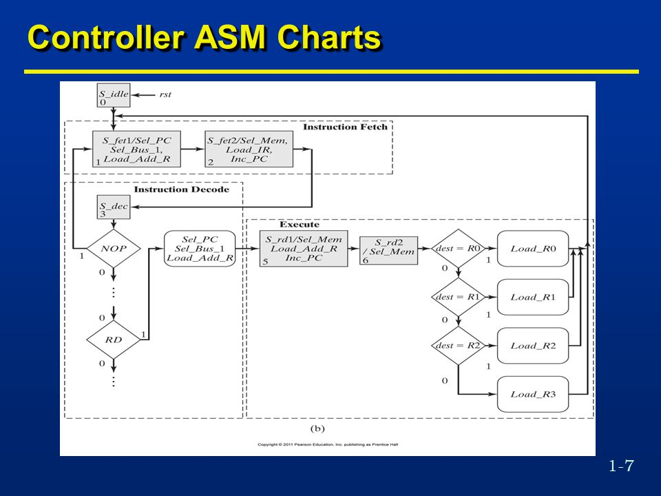 1-7 Controller ASM Charts
