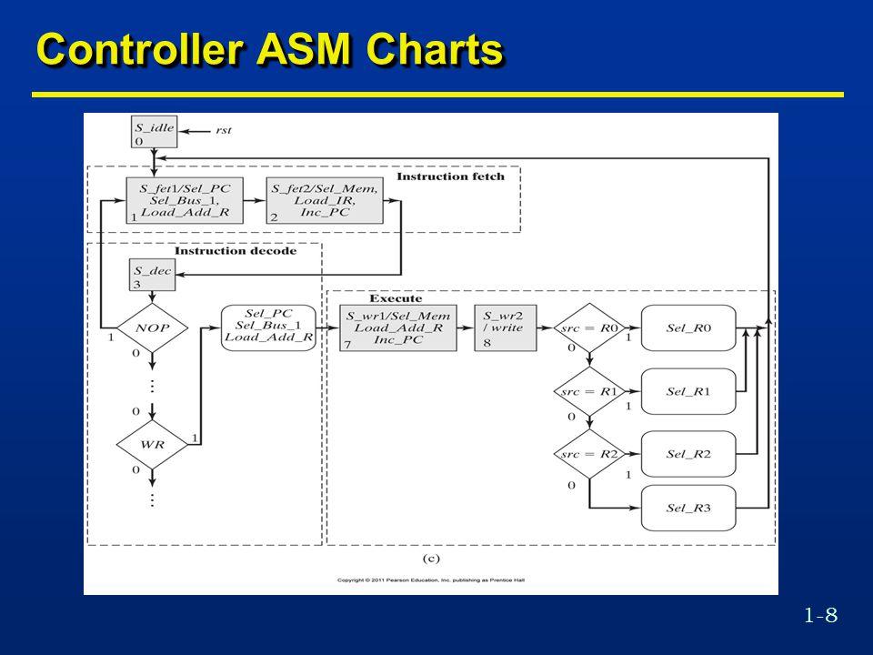 1-59 UART Receiver Control Unit Module if (SC_eq_3==1 b1) begin next_state=receiving; clr_Sample_counter=1; end else begin next_state=starting; inc_Sample_counter=1; end receiving: if (SC_lt_7==1 b1) begin next_state=receiving; inc_Sample_counter=1; end else begin clr_Sample_counter=1; if (SC_eq_3==1 b1) begin next_state=receiving; clr_Sample_counter=1; end else begin next_state=starting; inc_Sample_counter=1; end receiving: if (SC_lt_7==1 b1) begin next_state=receiving; inc_Sample_counter=1; end else begin clr_Sample_counter=1;