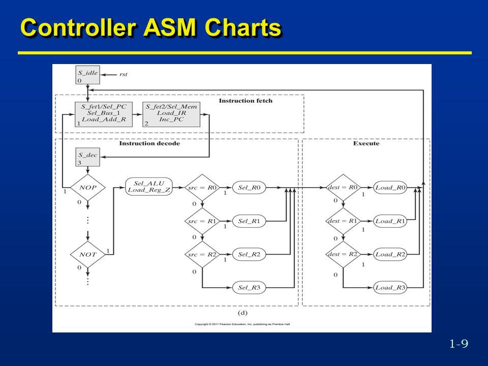 1-40 Block Diagram of a UART