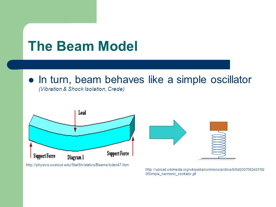 The Beam Model In turn, beam behaves like a simple oscillator (Vibration & Shock Isolation, Crede) http://physics.uwstout.edu/StatStr/statics/Beams/bd