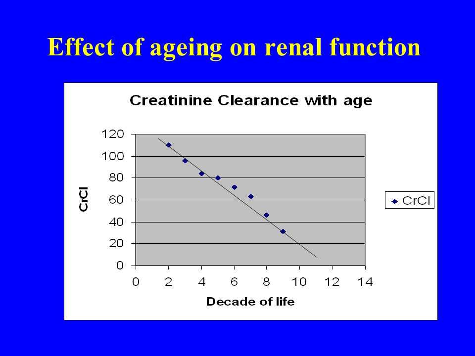 Effect of ageing on renal function