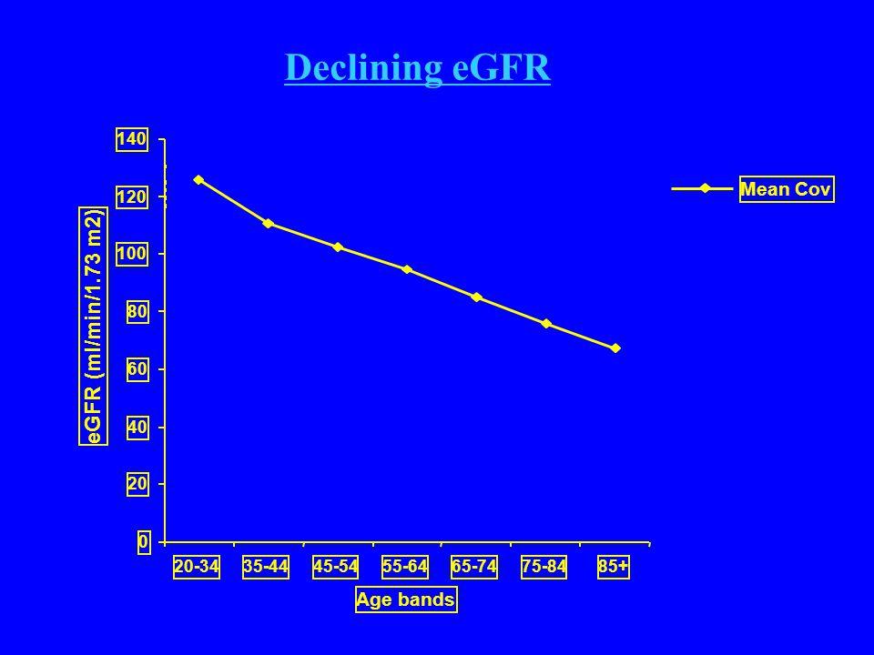0 20 40 60 80 100 120 140 20-3435-4445-5455-6465-7475-8485+ Age bands eGFR (ml/min/1.73 m2) Mean Cov Mean-1sd Declining eGFR ■