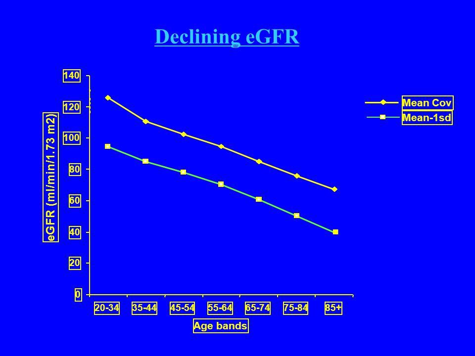 0 20 40 60 80 100 120 140 20-3435-4445-5455-6465-7475-8485+ Age bands eGFR (ml/min/1.73 m2) Mean Cov Mean-1sd Mean-2sd Declining eGFR ■ ▲ ▲