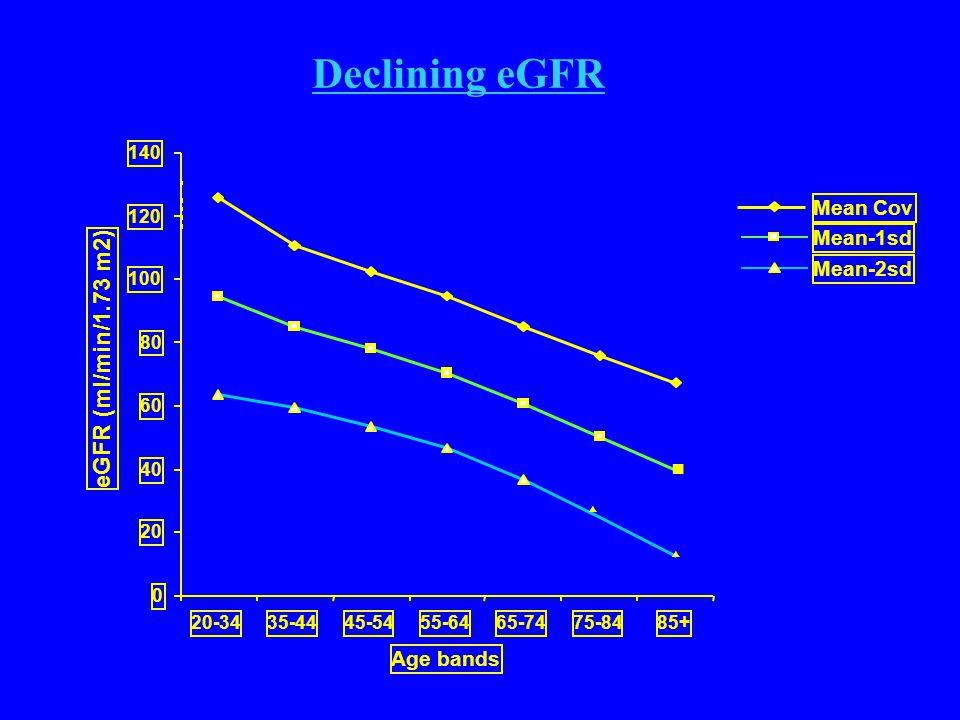 0 20 40 60 80 100 120 140 20-3435-4445-5455-6465-7475-8485+ Age bands eGFR (ml/min/1.73 m2) Mean Cov Mean-1sd Mean-2sd Declining eGFR ■ ▲ ▲ – – – – – – – – – – –