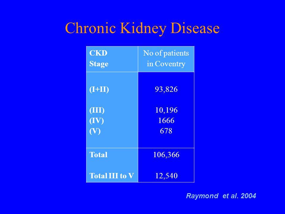Beware of plasma/serum creatinine interpretation Creatinine 90 - 110  mol/l GFR 40-50 ml/min CKD III