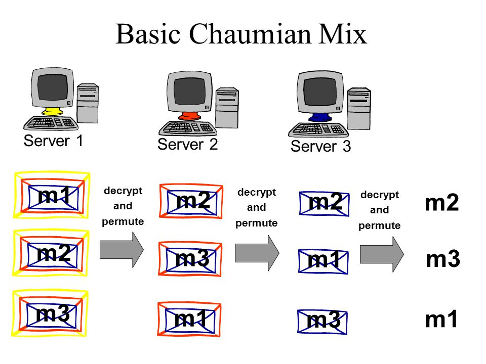 Basic Chaumian Mix Server 1 Server 2 Server 3 m1 m2 m3 m2 m3 m1 decrypt and permute m2 m1 m3 decrypt and permute decrypt and permute m2 m3 m1